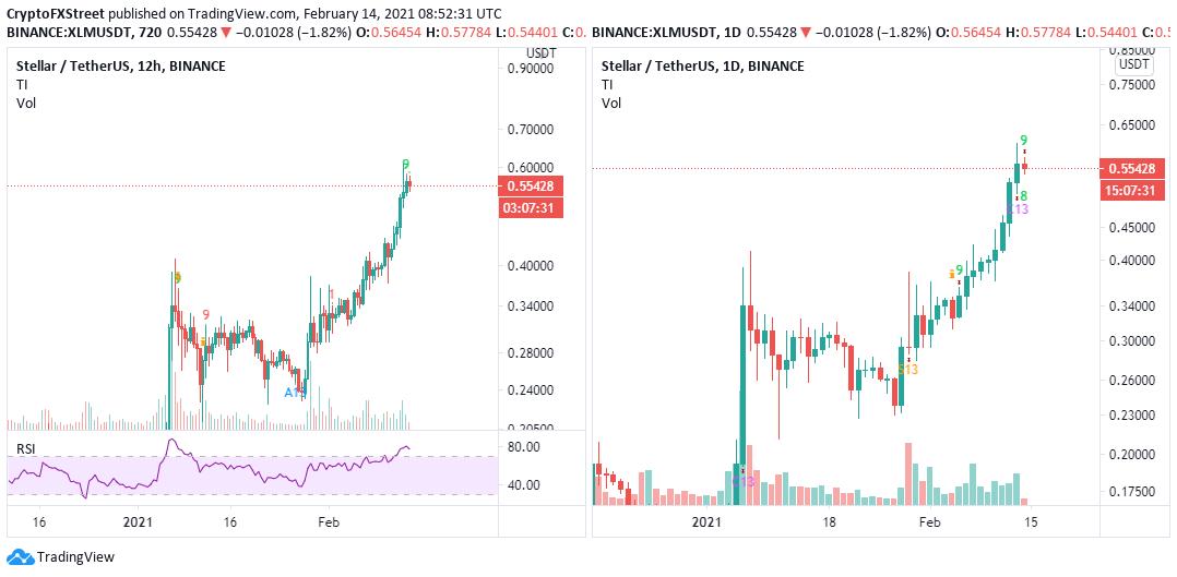 Stellar 400% upswing stalls risking breakdown to $0.41
