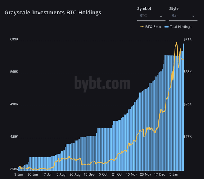 Grayscale Investments BTC holdings