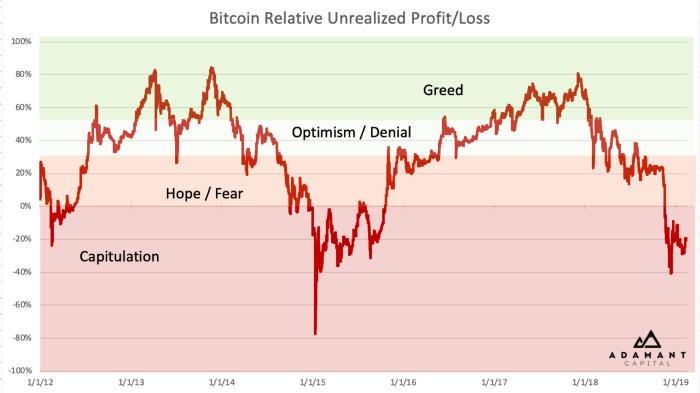 Bitcoin NUPL chart