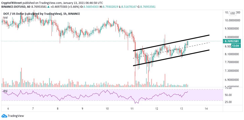 DOT/USD 1-hour chart