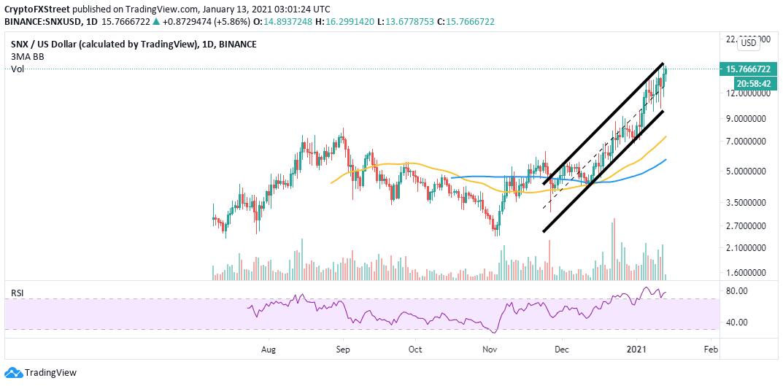 SNX/USD 4-hour chart