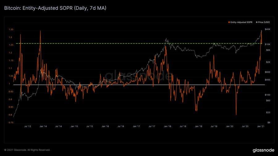 Bitcoin SOPR chart by Glassnode