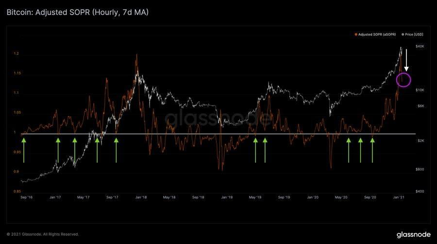 Bitcoin's aSOPR chart by Glassnode