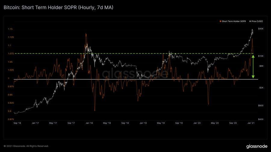 Bitcoin Short-Term Holder SOPR
