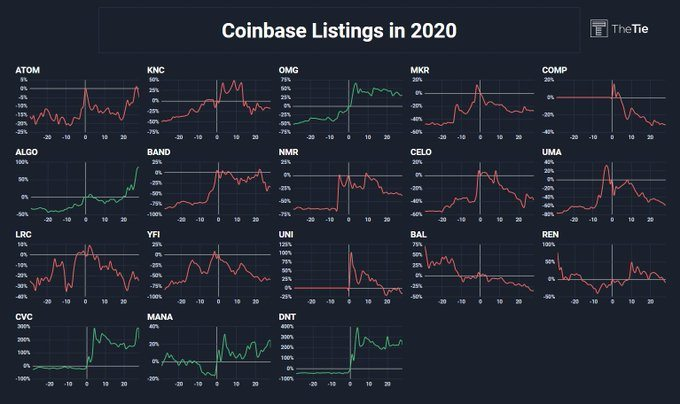 Coinbase listings in 2020 and their performance