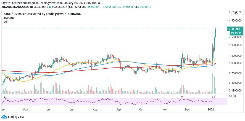 NANO/USD daily chart