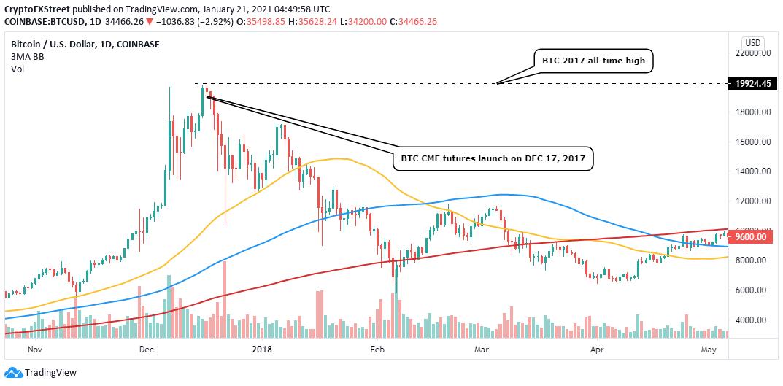 BTC / USD 4-часовой график