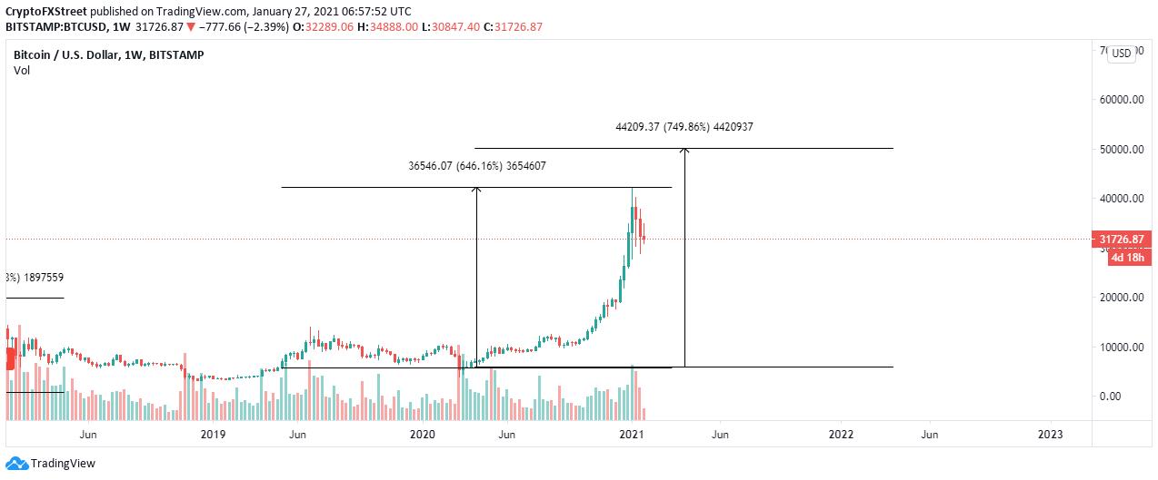 btc 2021 data desame 2021 qu es el bitcoin trading