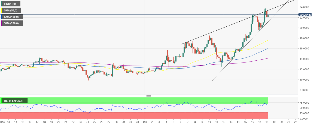 LINK/USD 4-hour chart