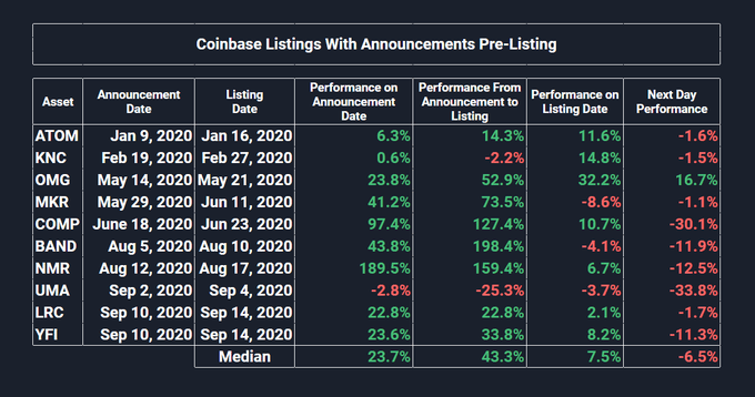 Coinbase listings with announcements
