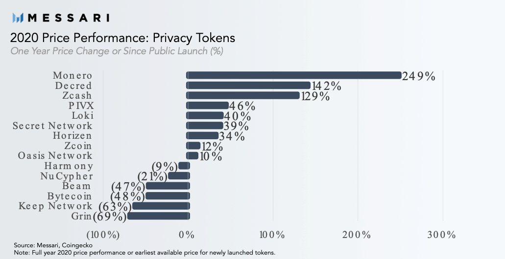 Top performing privacy coins