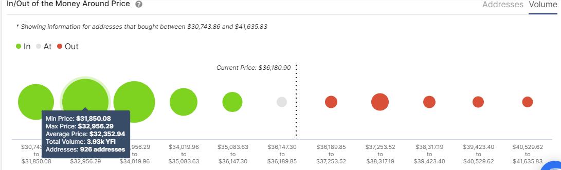 Yearn.Finance IOMAP chart