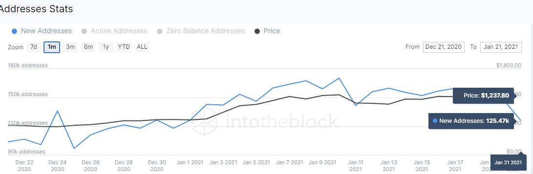 IntoTheBlock IOMAP chart