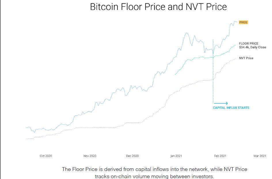 Bitcoin NVT Price and Floor Price