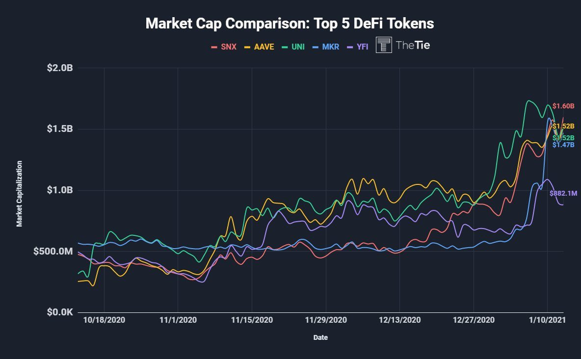 Top five DeFi tokens