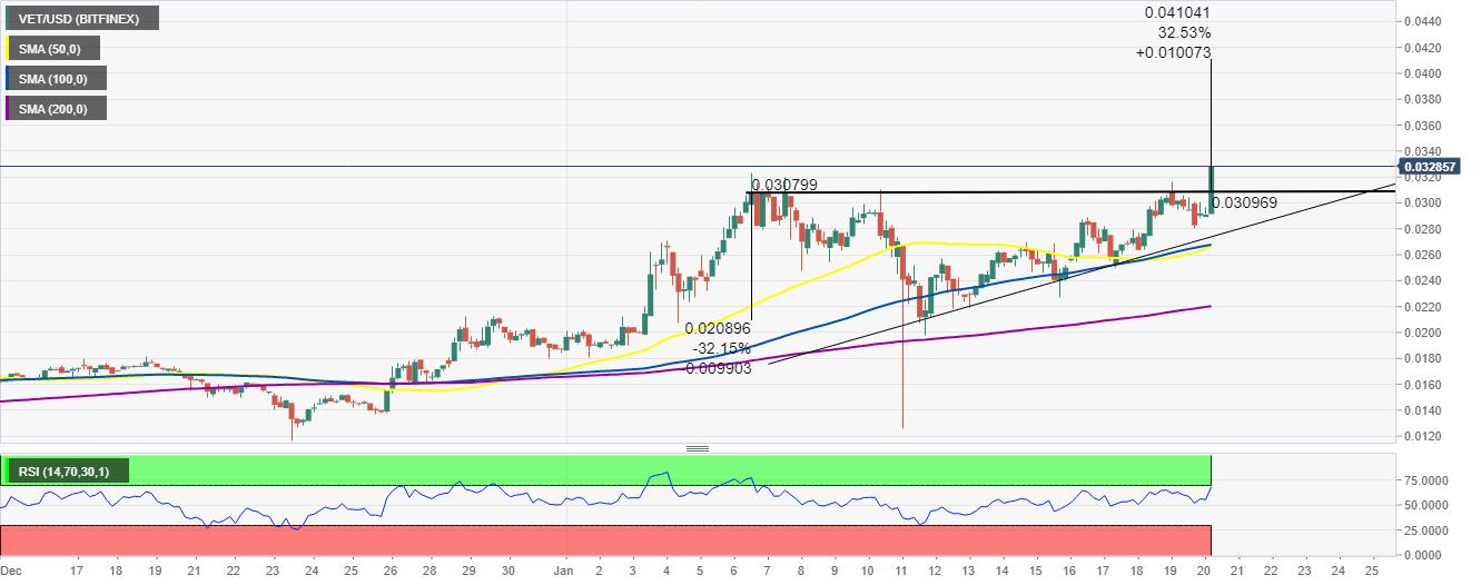 VET/USD price chart