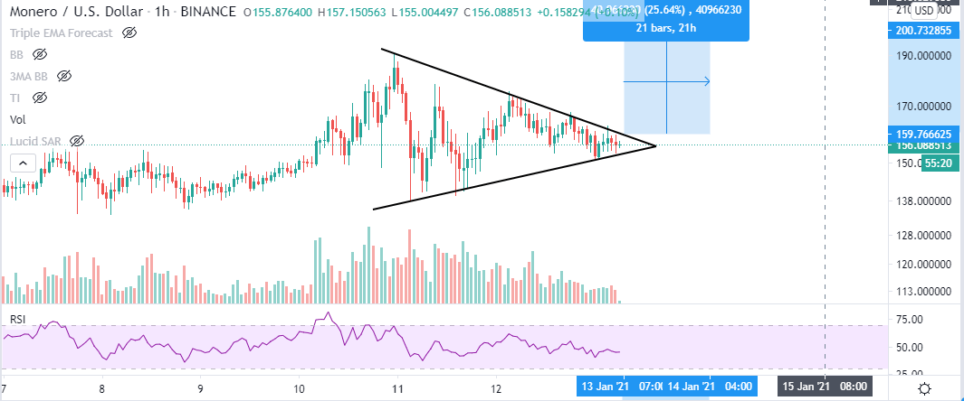 XMR/USD 1-hour chart