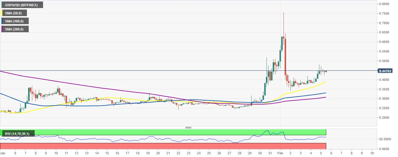 Graphique XRP / USD sur 4 heures