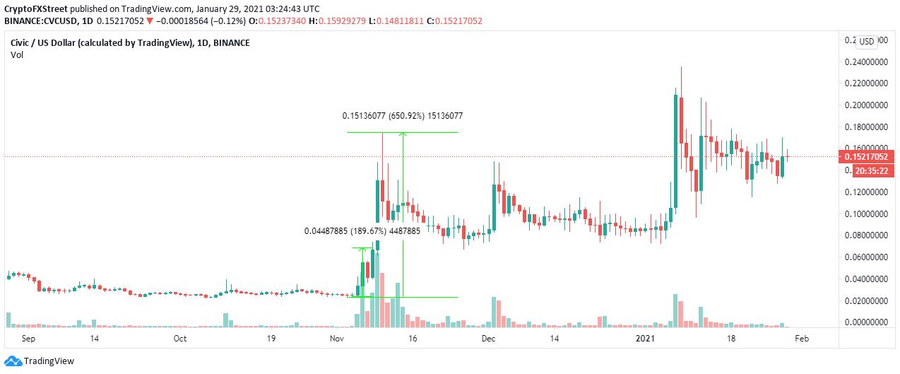 CVC/USD daily chart