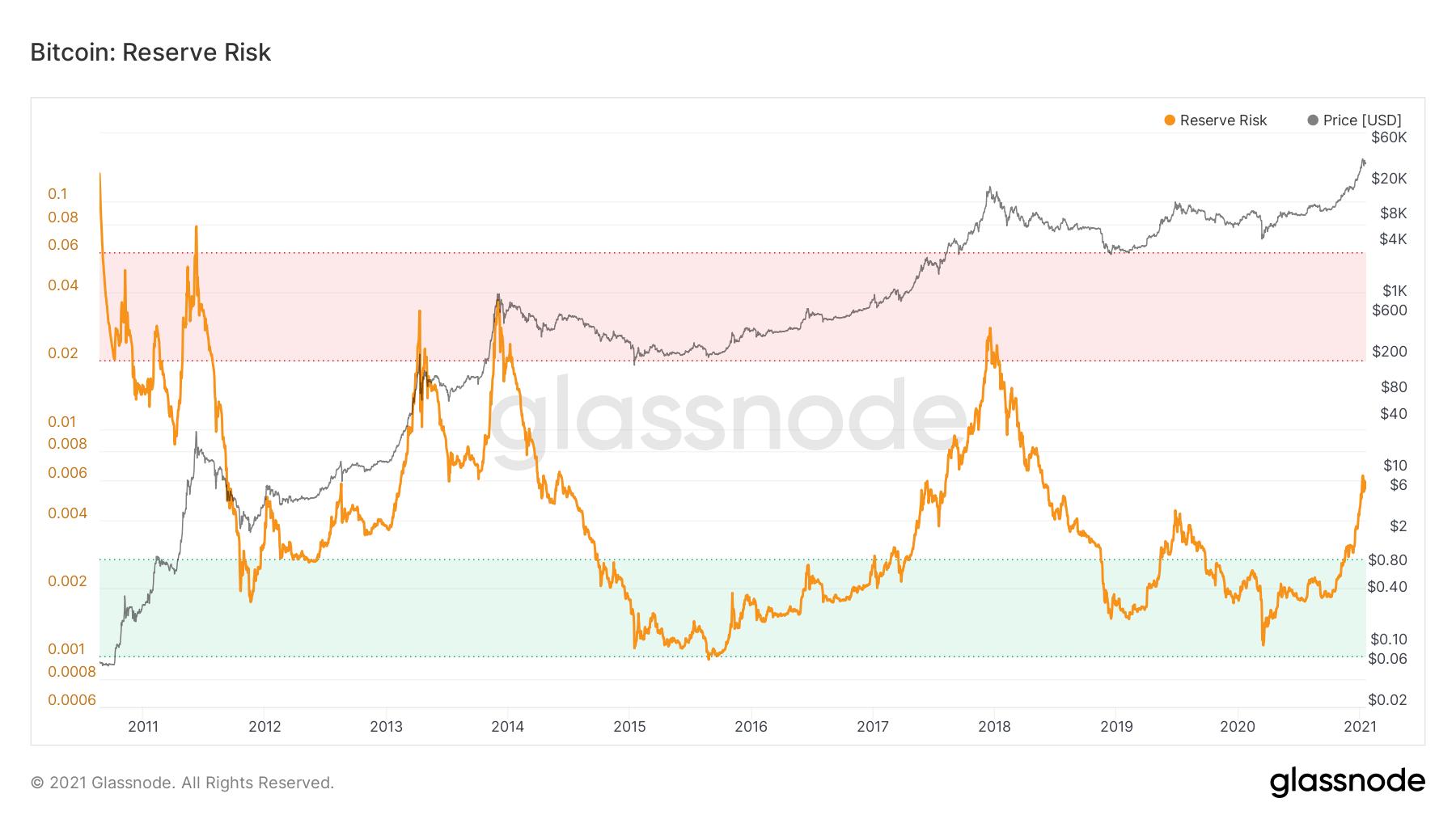 Bitcoin Reserve Risk chart