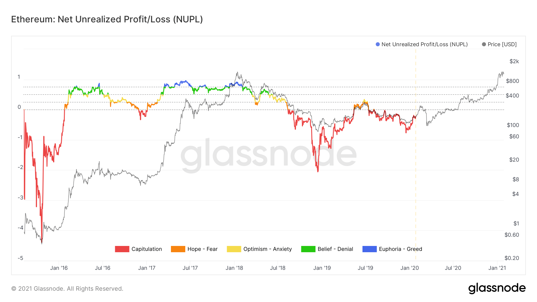 Ethereum NUPL chart