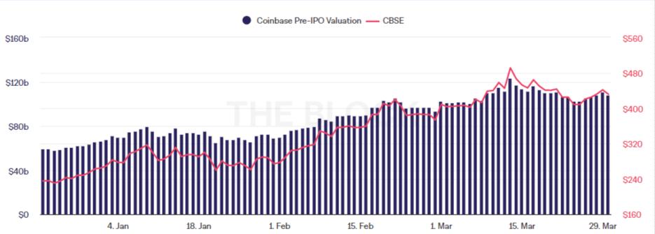 Coinbase pre-IPO stock price