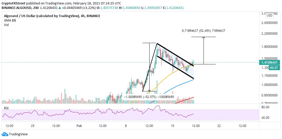ALGO/USD 4-hour chart