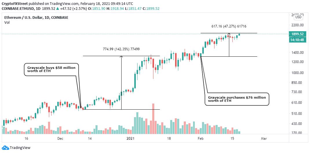 ETH / USD日线图