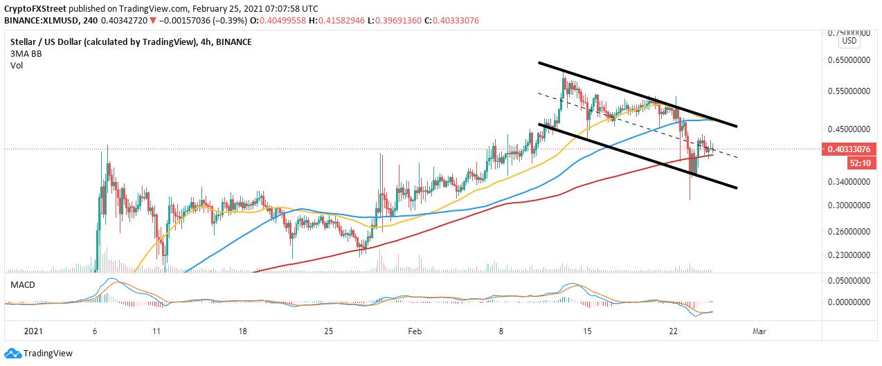 XLM/USD 4-hour chart