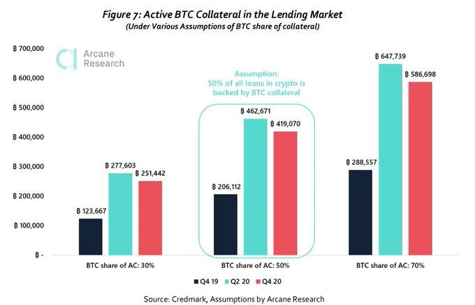 Active Bitcoin collateral in the lending markets