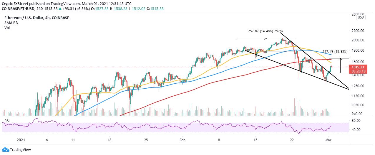 ETH/USD 4-hour chart