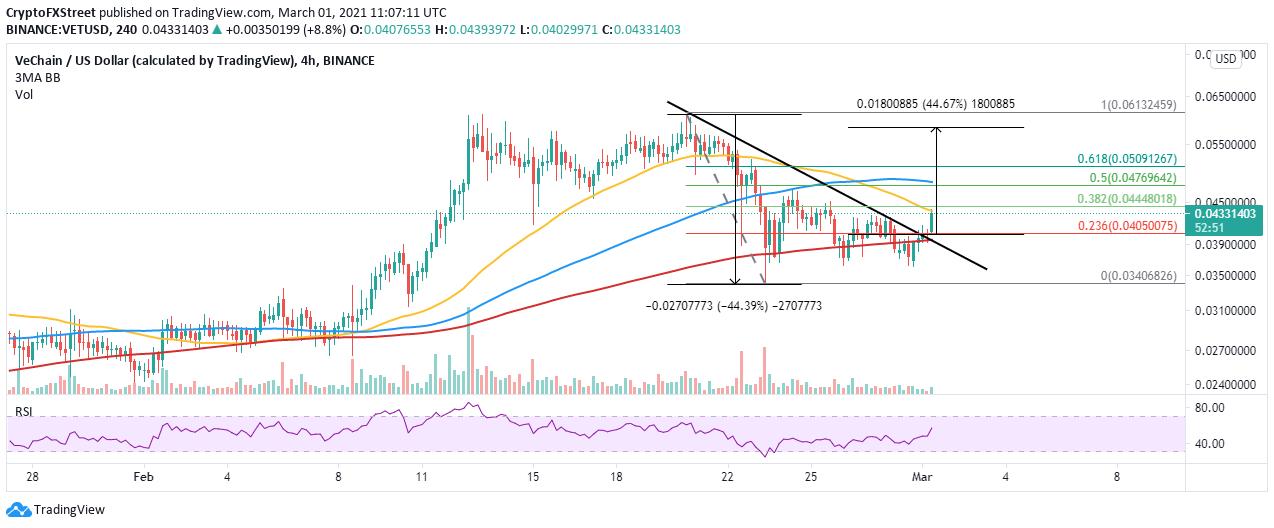 VET/USD 4-hour chart