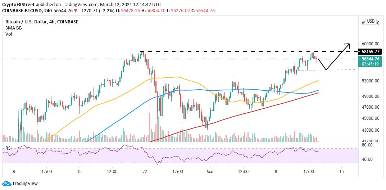 ]BTC/USD 4-hour chart