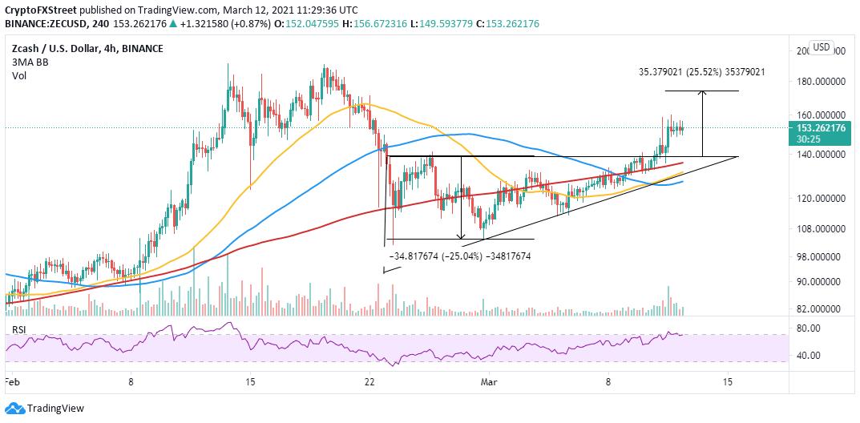 ZEC/USD 4-hour chart