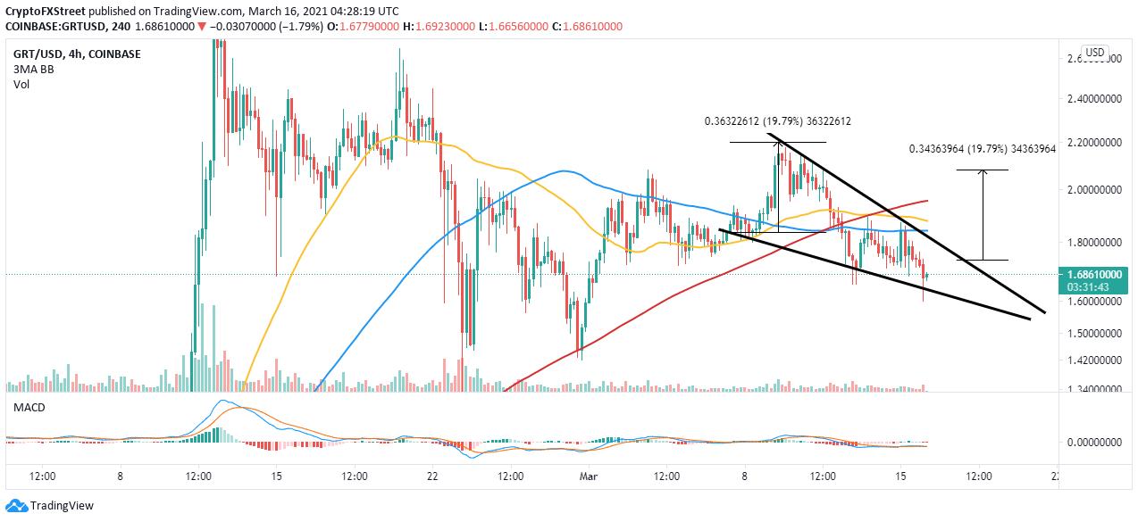 GRT/USD 4-hour chart