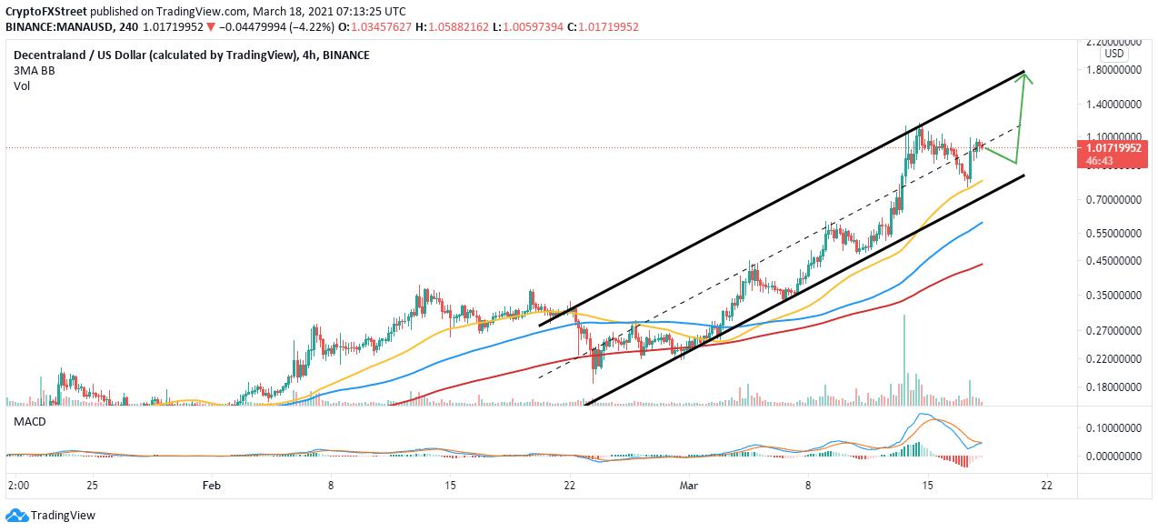 MANA/USD 4-hour chart