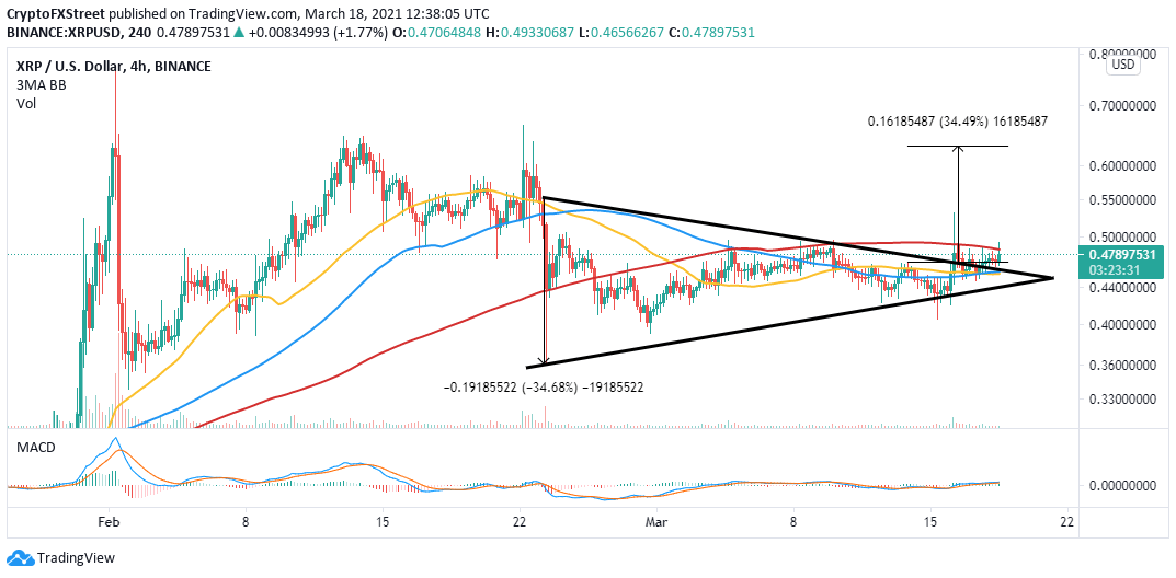 XRP/USD 4-hour hour chart