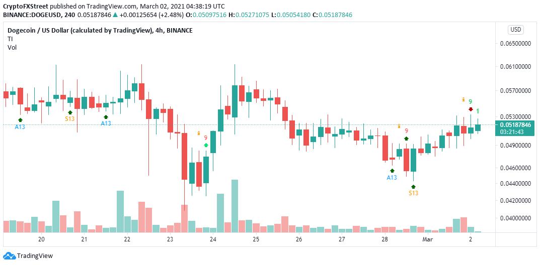 DOGE 4-hour chart