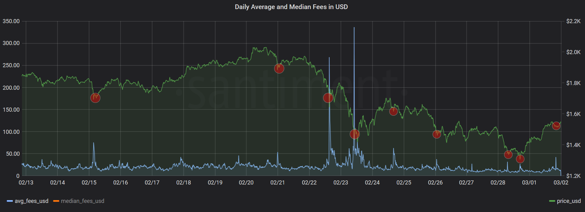 Ethereum average fees (21 days)