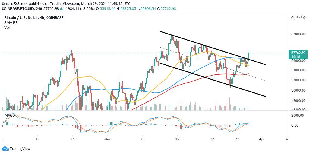 BTC/USD four chart