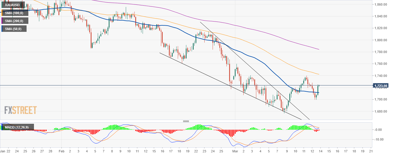 XAU/USD 4-hour chart