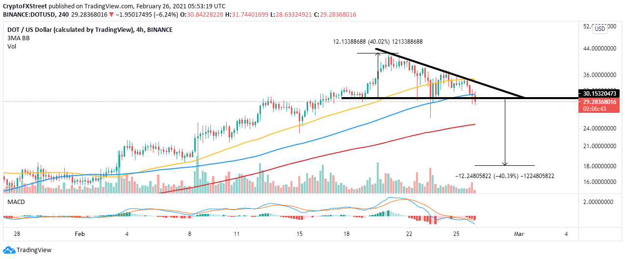 DOT/USD 4-hour chart