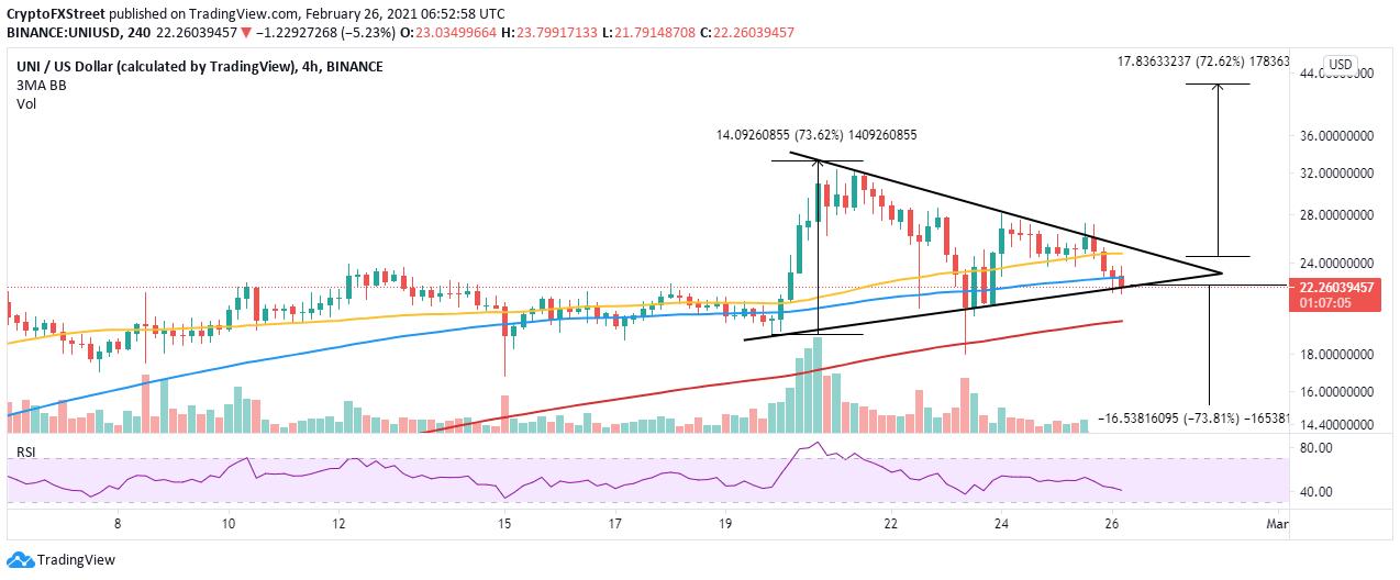 UNI/USD 4-hour chart