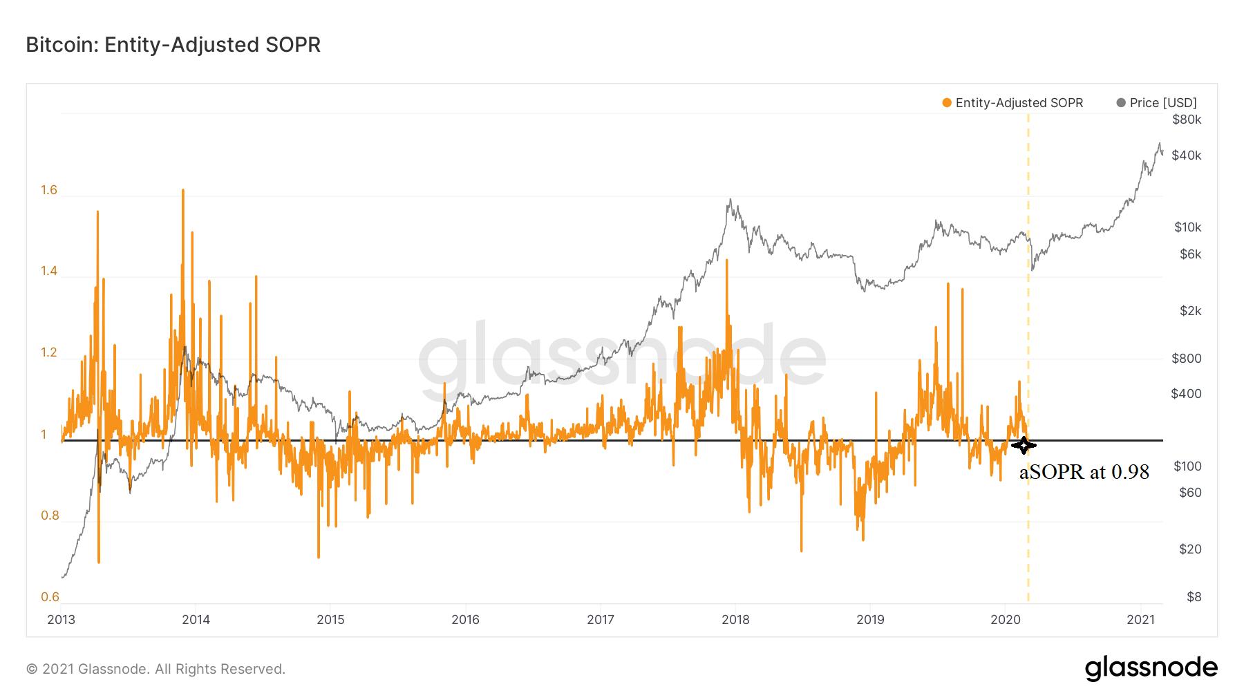 Bitcoin aSOPR chart
