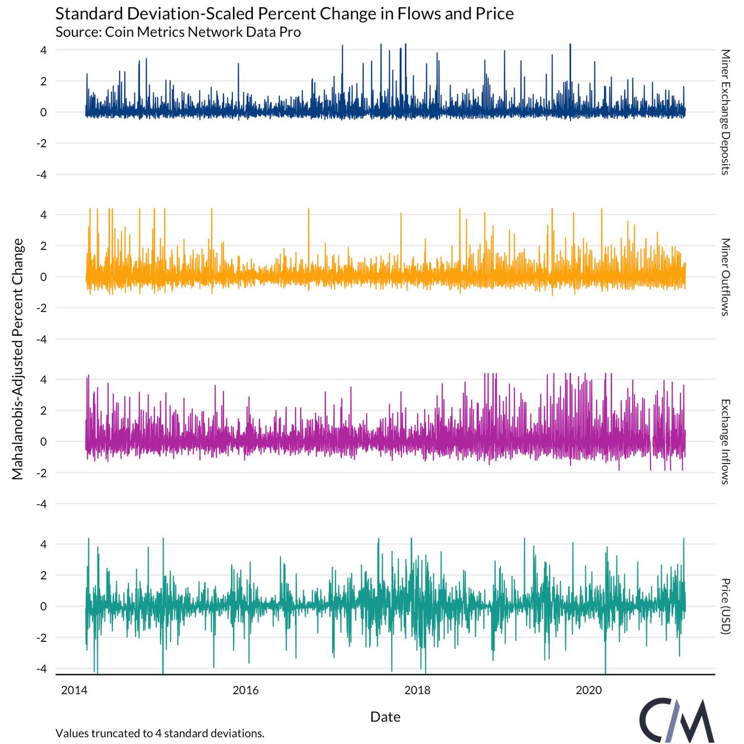 Bitcoin Miner Flows Daten