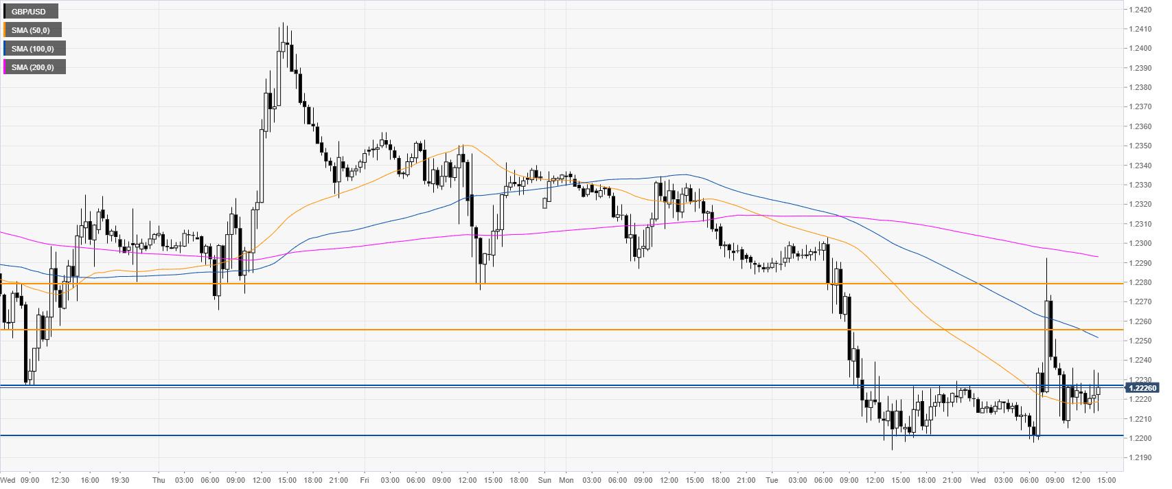 GBP/USD 30-Minutenchart
