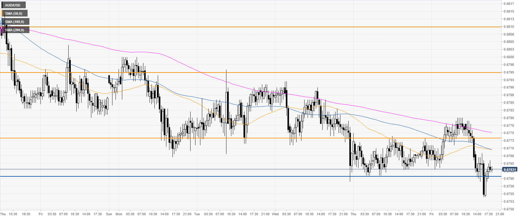AUD/USD Technical Analysis: Aussie on track to end Friday near weekly lows, sub-0.6800 handle ...