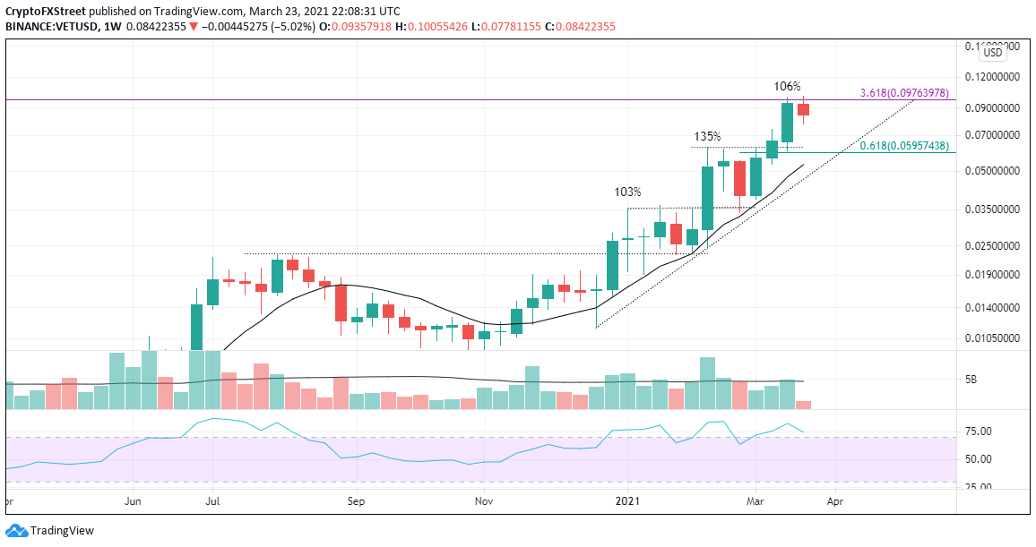 VET/USD weekly chart