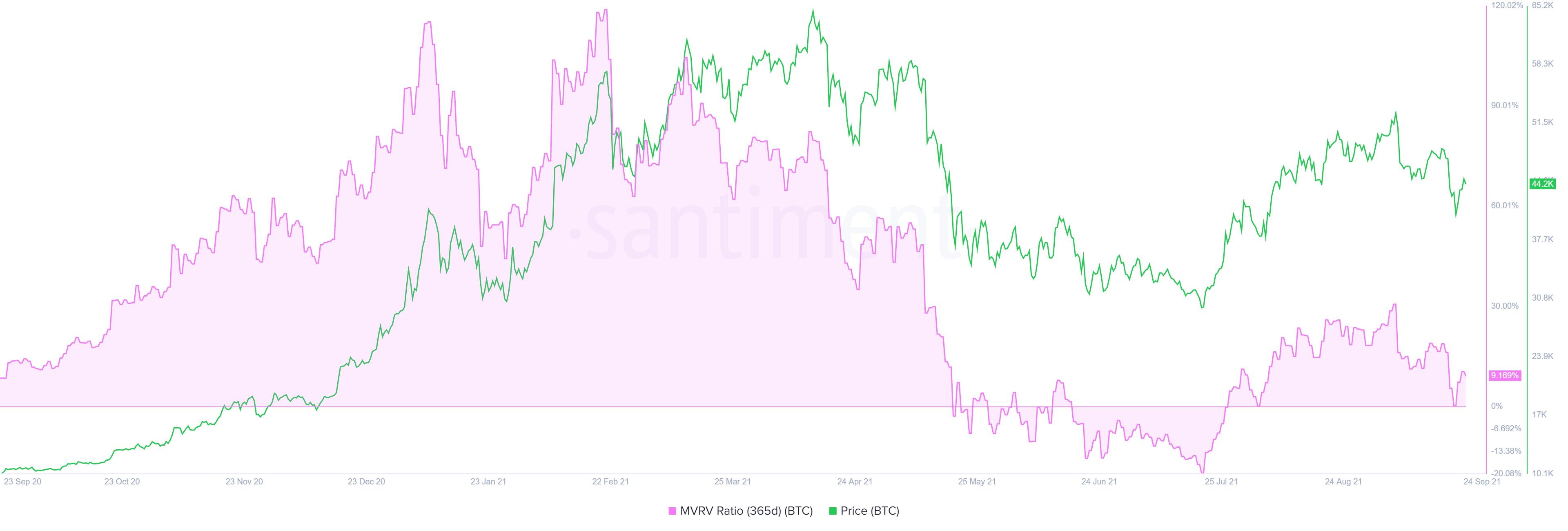 BTC 365-day MVRV chart