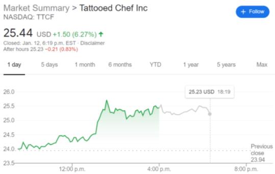 TTCF stock price chart